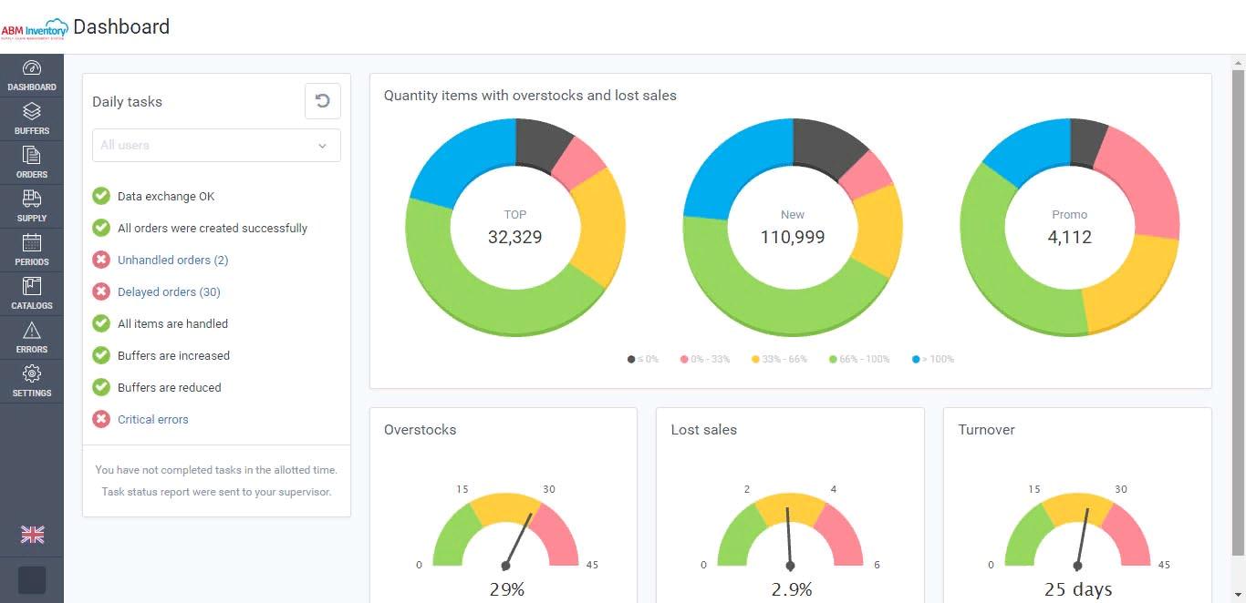 Информационная панель в SCM-системе ABM Inventory