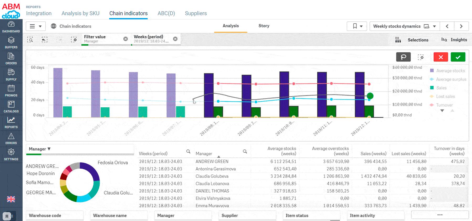 Анализ цепочки поставок в SCM-системе ABM Inventory