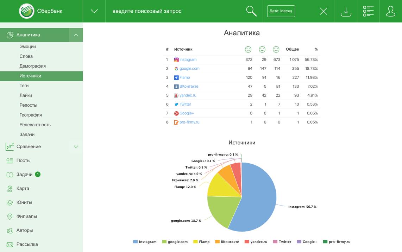 Статистика публикаций в разрезе источников в системе мониторинга и аналитики соцмедиа Angry