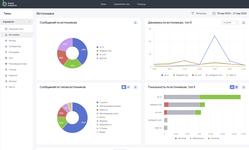 Просмотр сводного аналитического медиа-отчёта в программной системе Brand Analytics