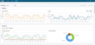 Медиа-аналитика с использованием журналистского программного продукта Cision Communications Cloud