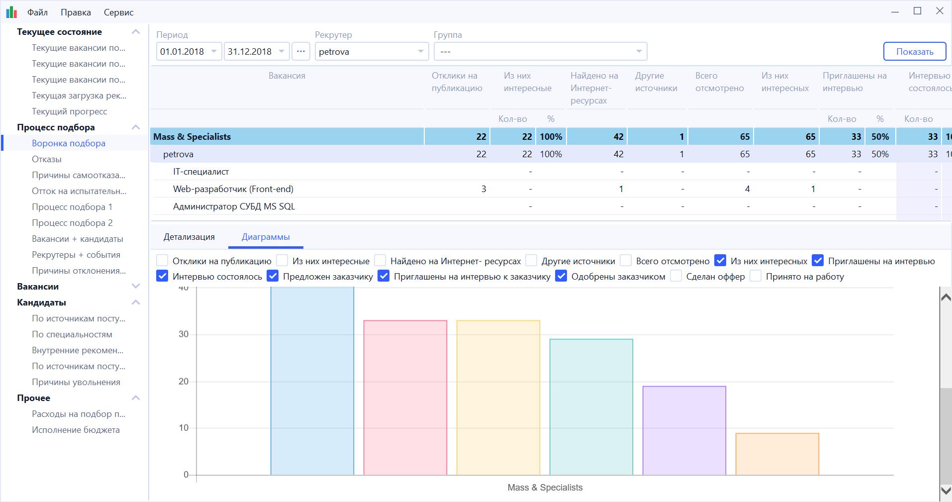 Отчёты и статистика по процессу подбора персонала в программном обеспечении E-Staff Рекрутер