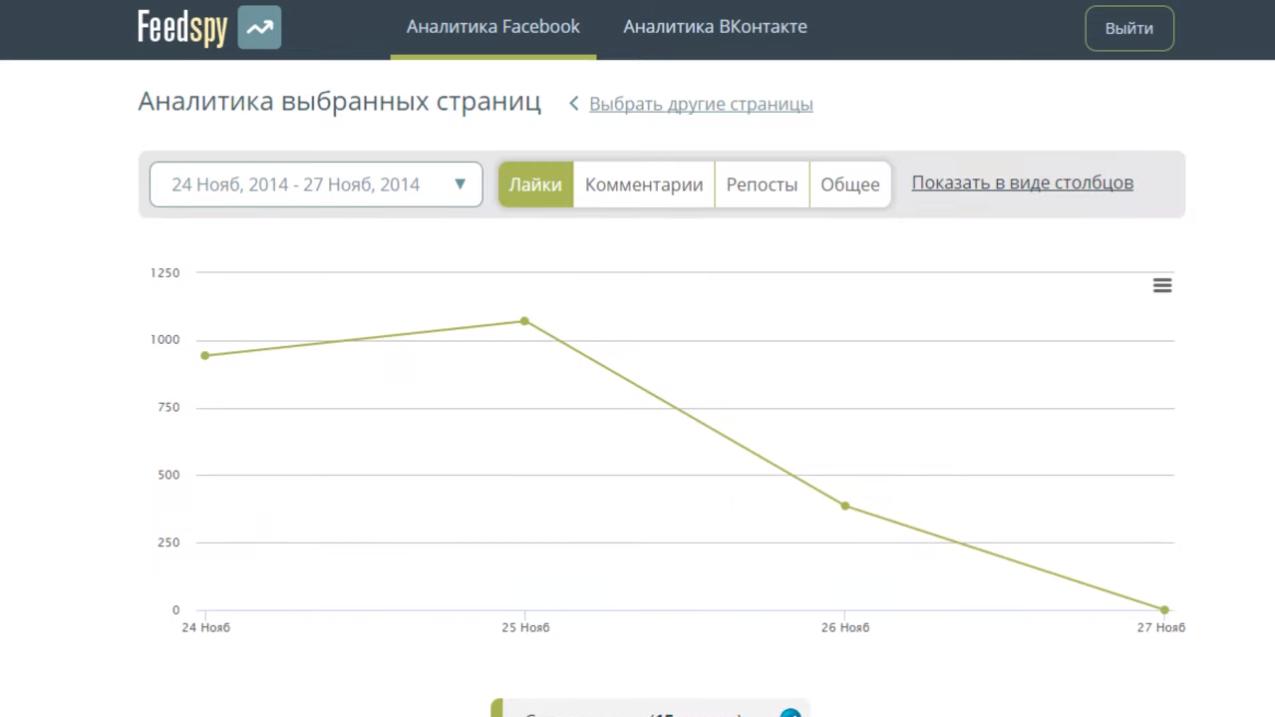 Аналитика страниц в соцмедиа в программном продукте для блогеров и PR Feedspy