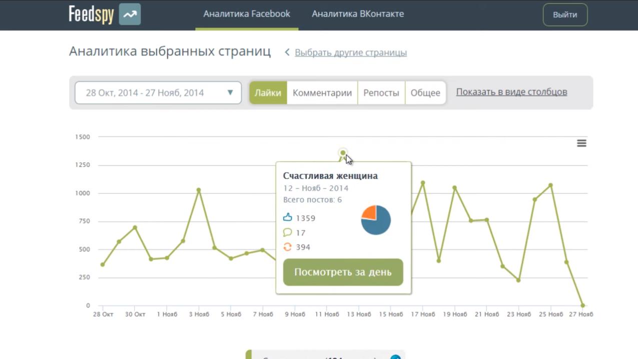Детализированная медиа-аналитика каналов и груп в соцсетях в интернет-сервисе Feedspy