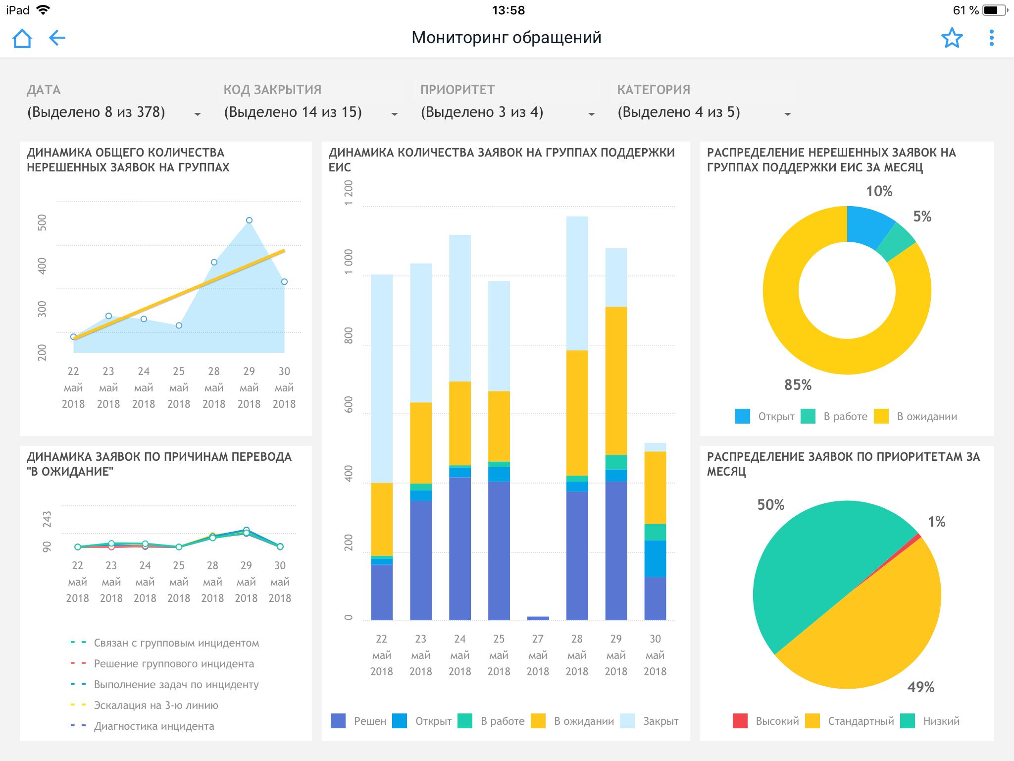 Мониторинг обращений клиентов при помощи платформы бизнес-аналитики Форсайт. Аналитическая платформа