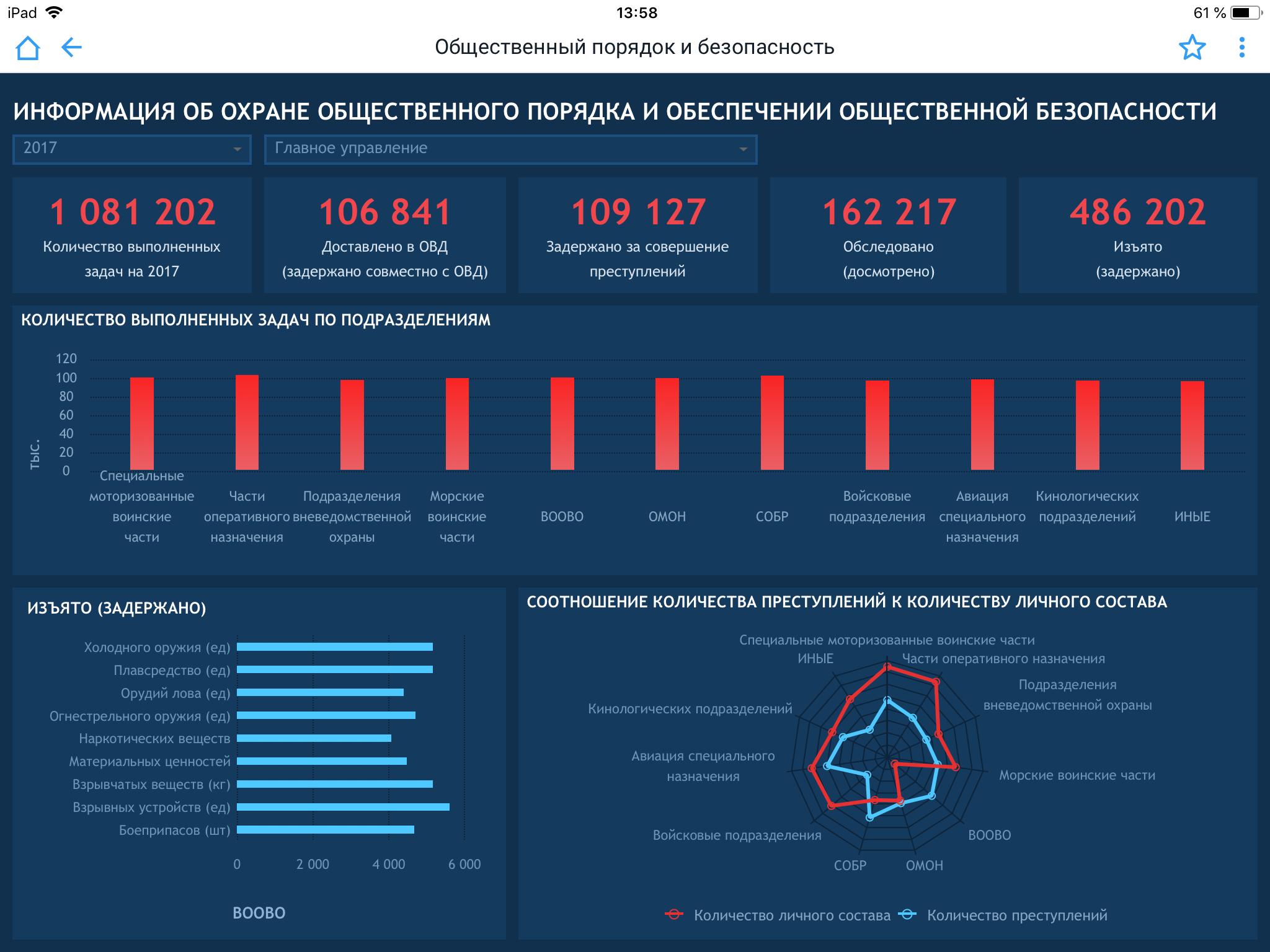 Контроль показателей безопасности в системе поддержки принятия решений Foresight. Analytics Platform