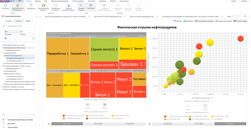 Создание дашбордов и аналитических отчётов в программном продукте Форсайт. Аналитическая платформа