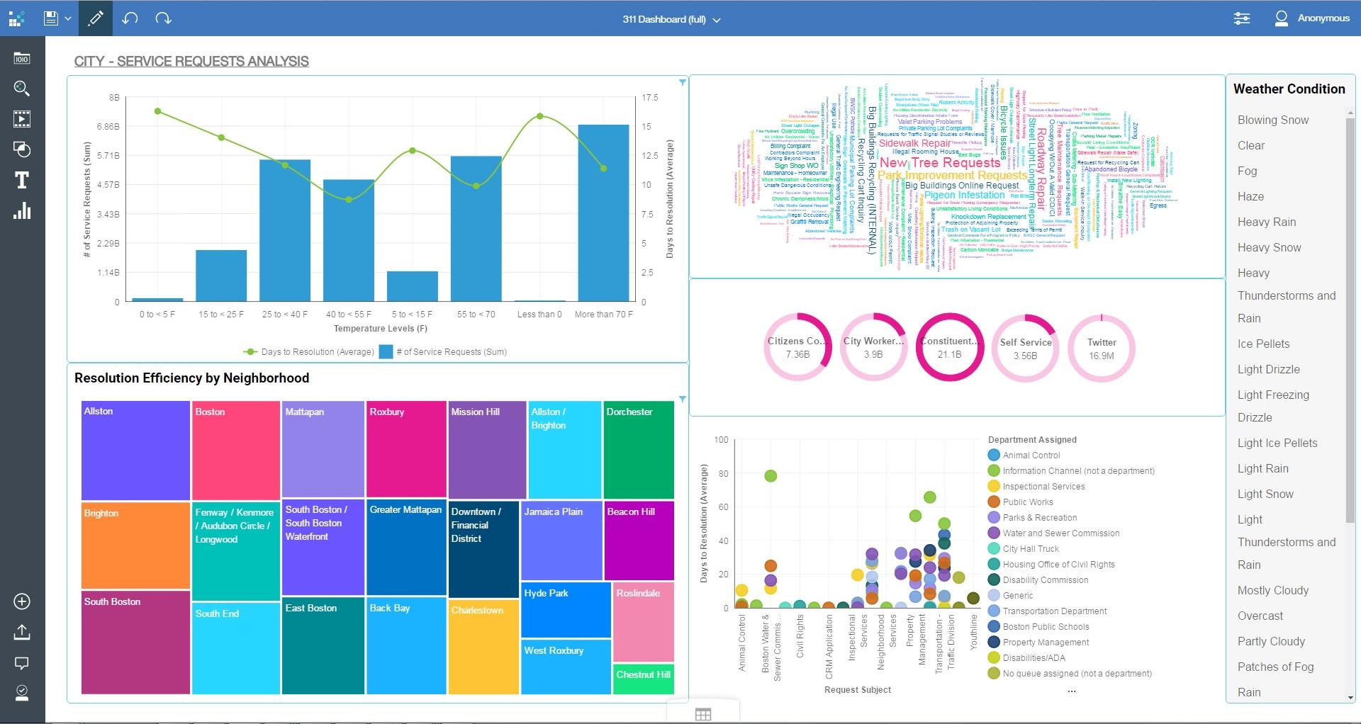 Рабочая панель с бизнес-аналитикой в программном продукте IBM Cognos Analytics