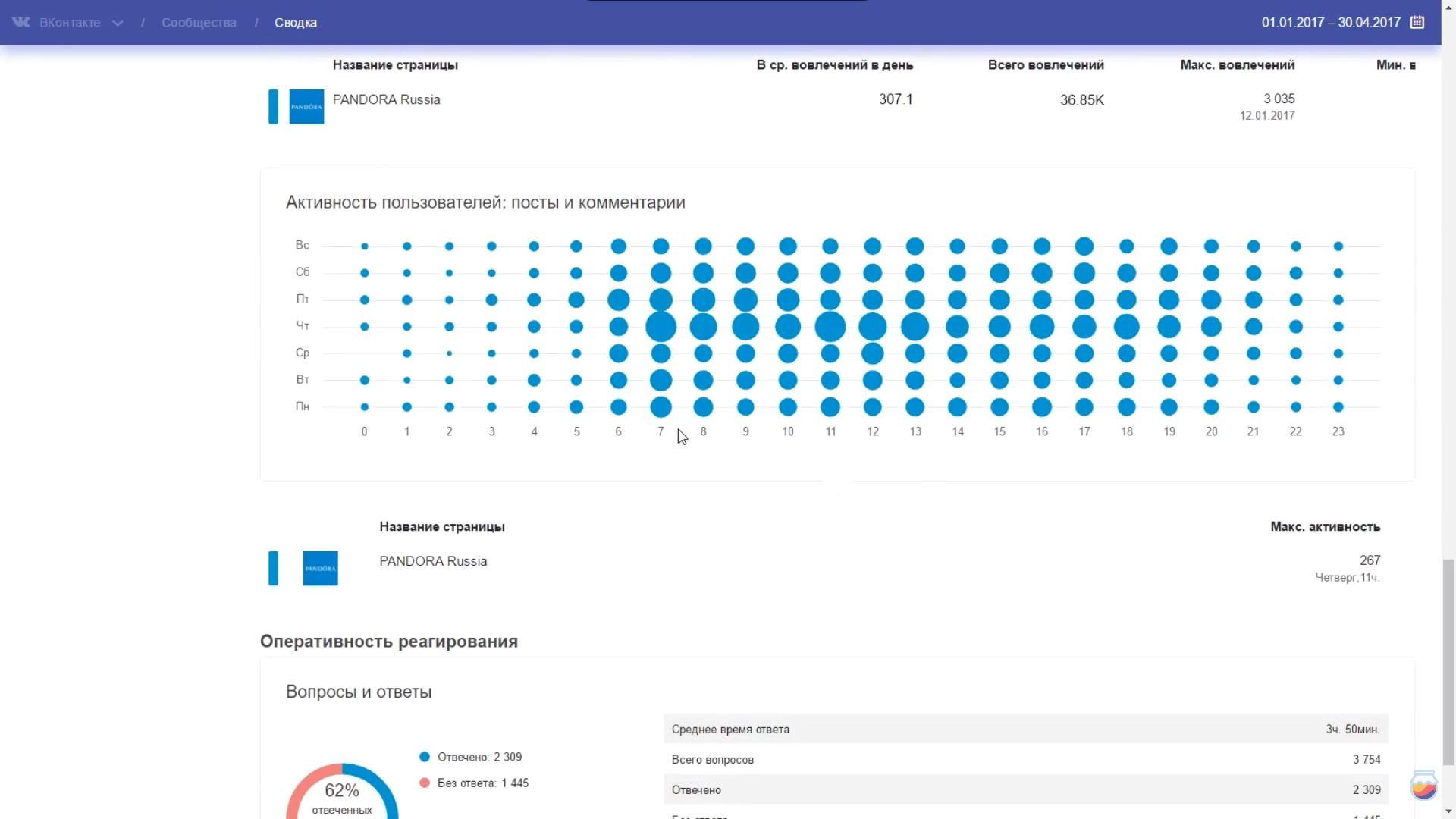 Активность пользователей соцсети в разрезе постов и комментариев на странице в программе JagaJam