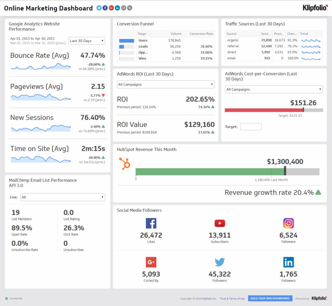 Маркетинговая панель с бизнес-данными в онлайн-сервисе BI Klipfolio