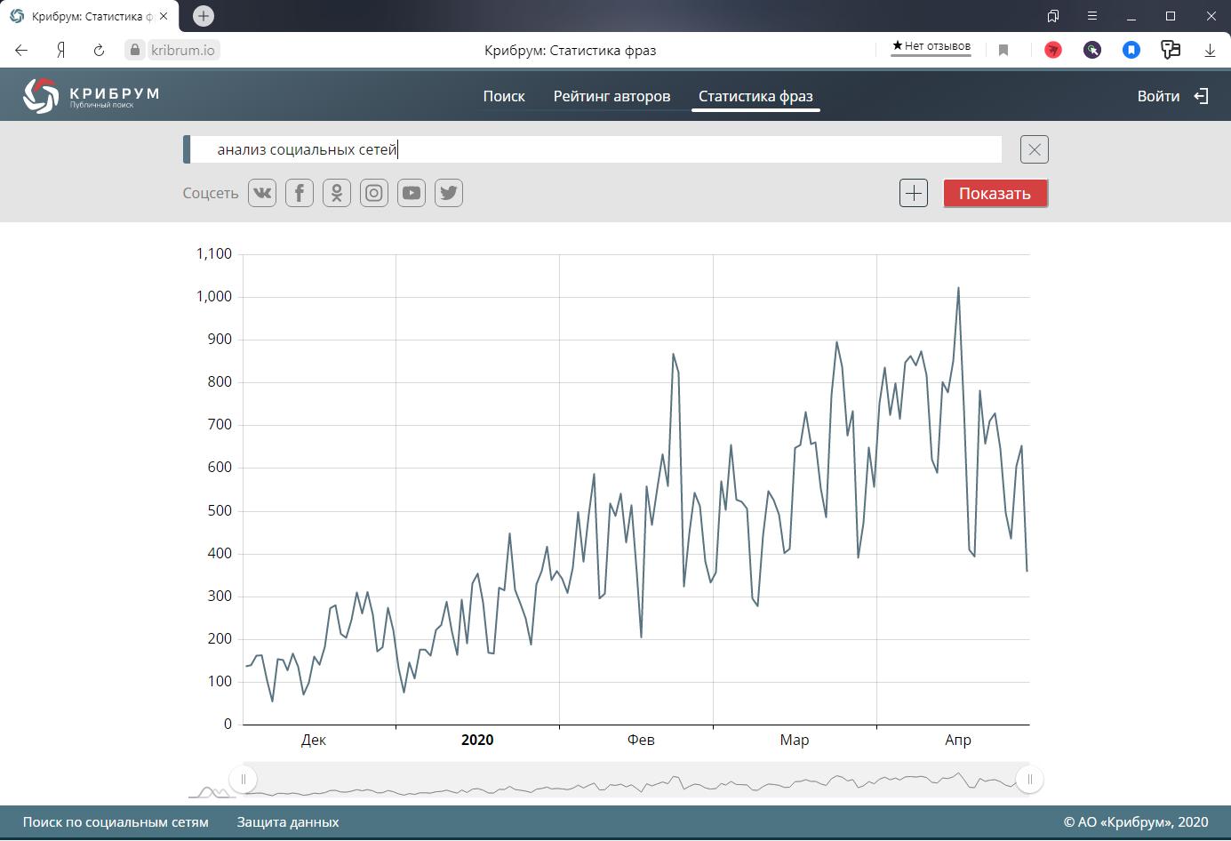 Статистика фраз и объектов в социальных сетях в облачном программном продукте Kribrum. Public Search