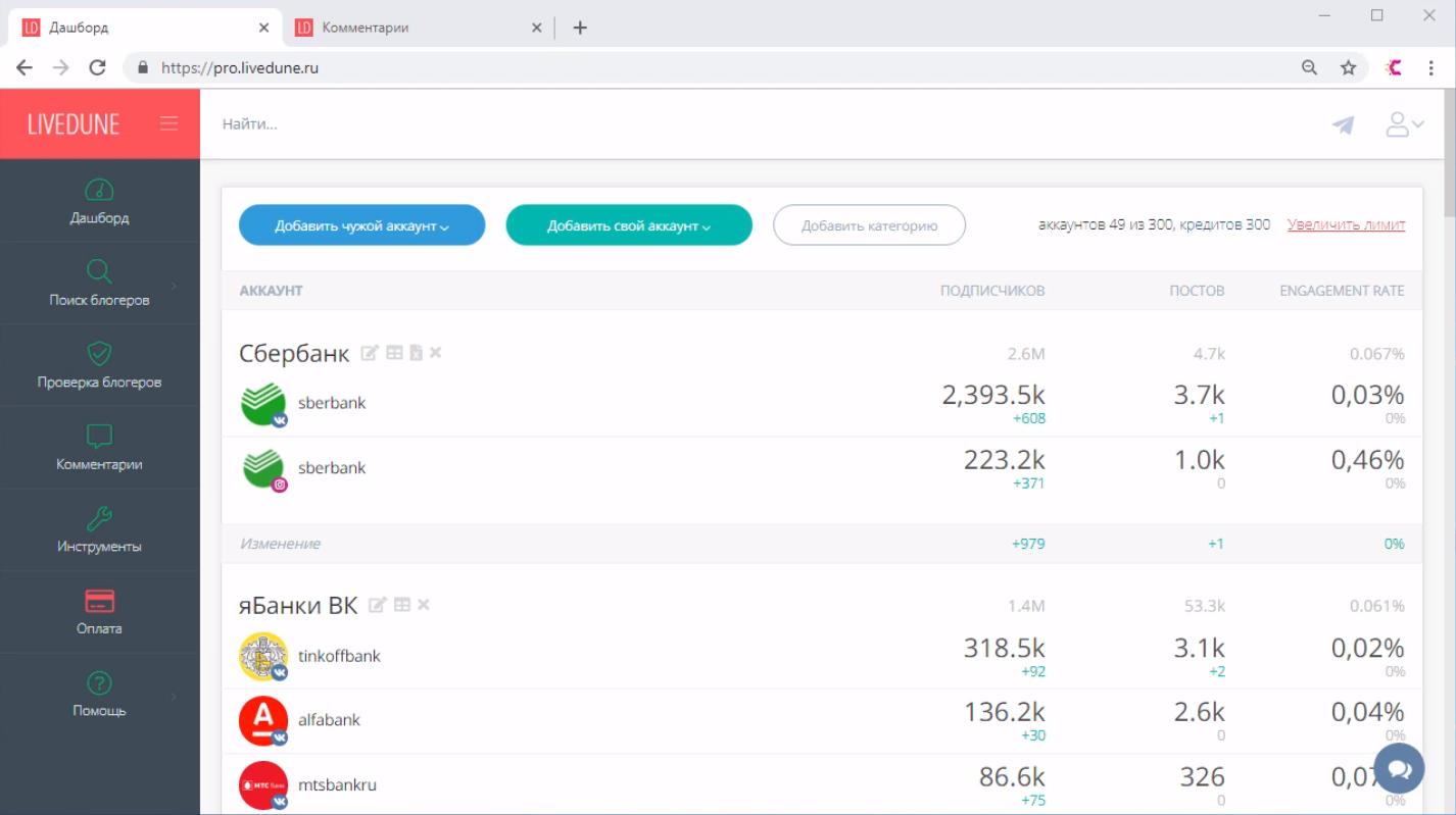 Cводная информация по активности в социальных сетях в медиа-сервисе LiveDune