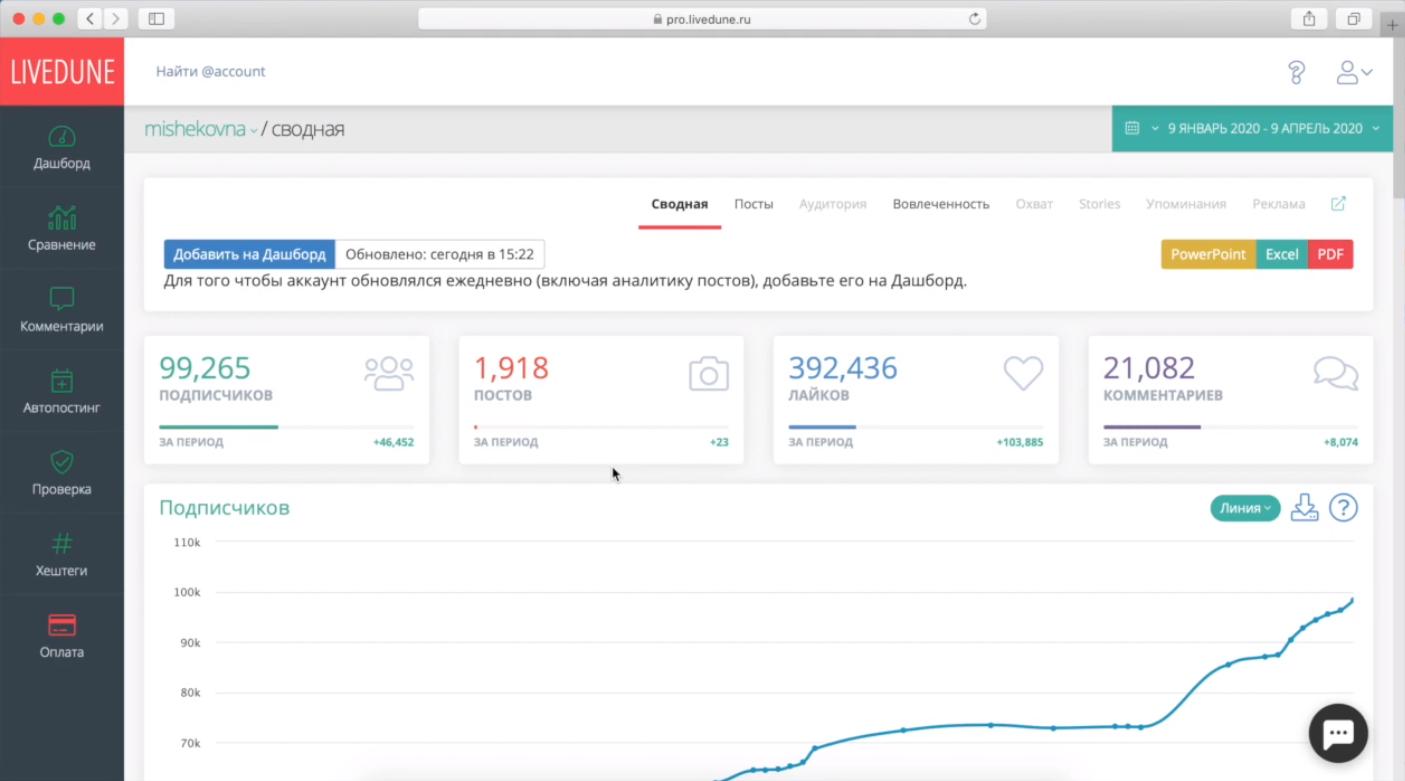 Анализ произвольного аккаунта социальной сети в интернет-сервисе медиа-мониторинга LiveDune