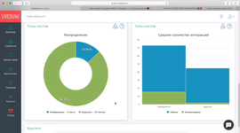 Аналитика социальных медиа в облачной системе LiveDune