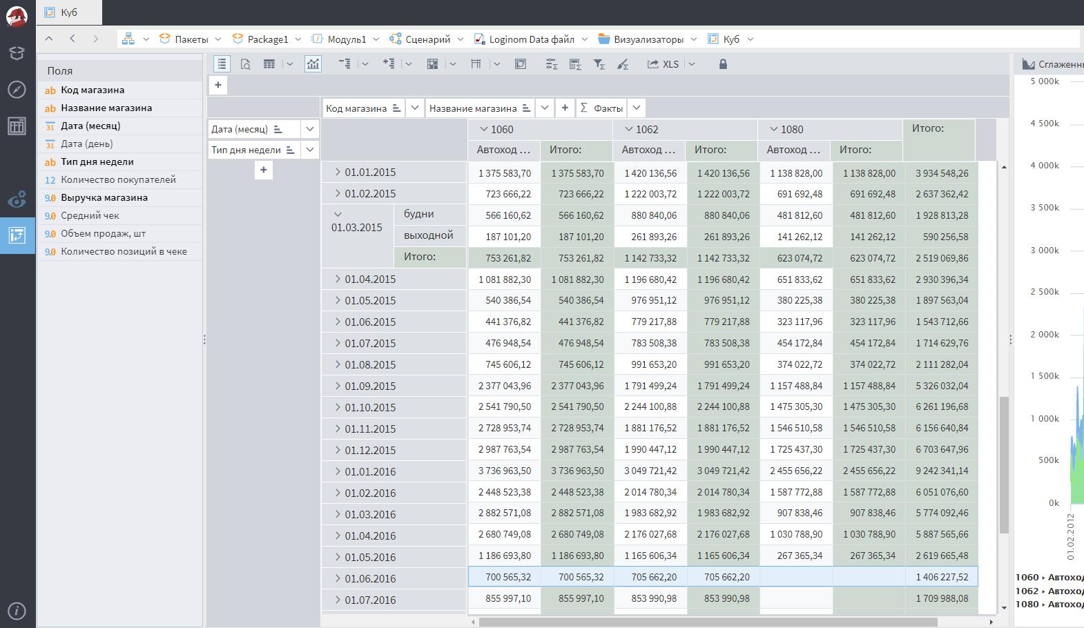 Исследование данных с помощью OLAP-куба в программном продукте Loginom