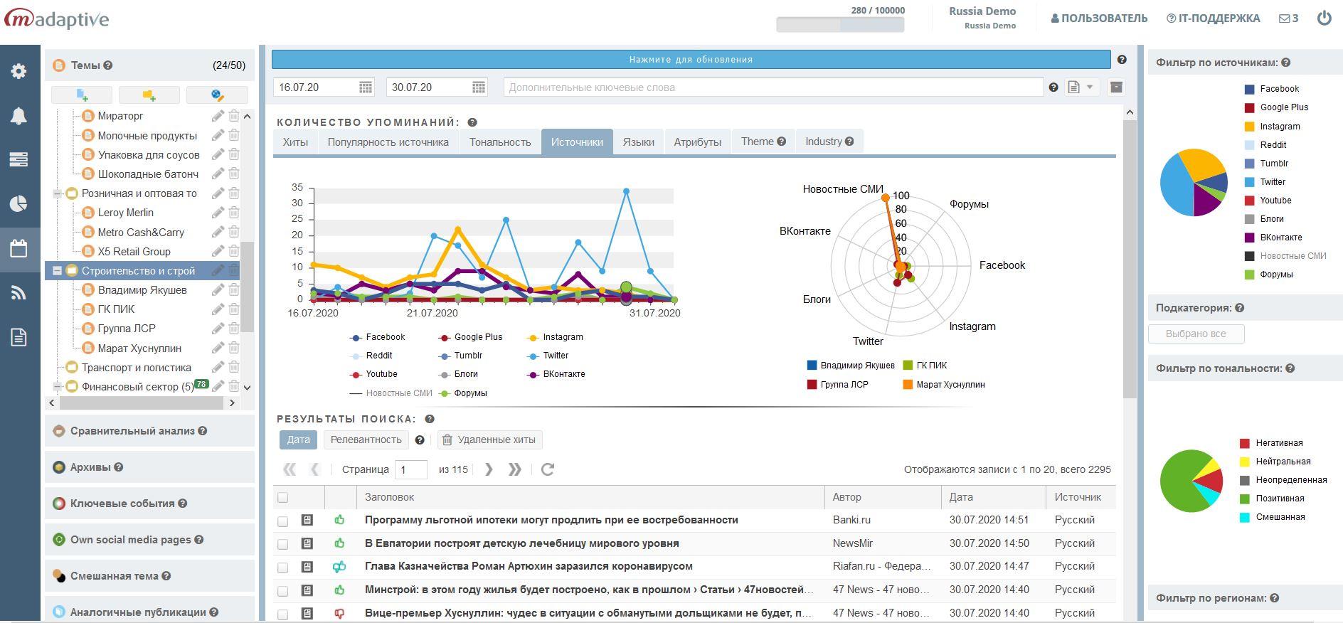График упоминаний брендов и других информационных объектов по нескольким темам в системе медиа-мониторинга M-Adaptive