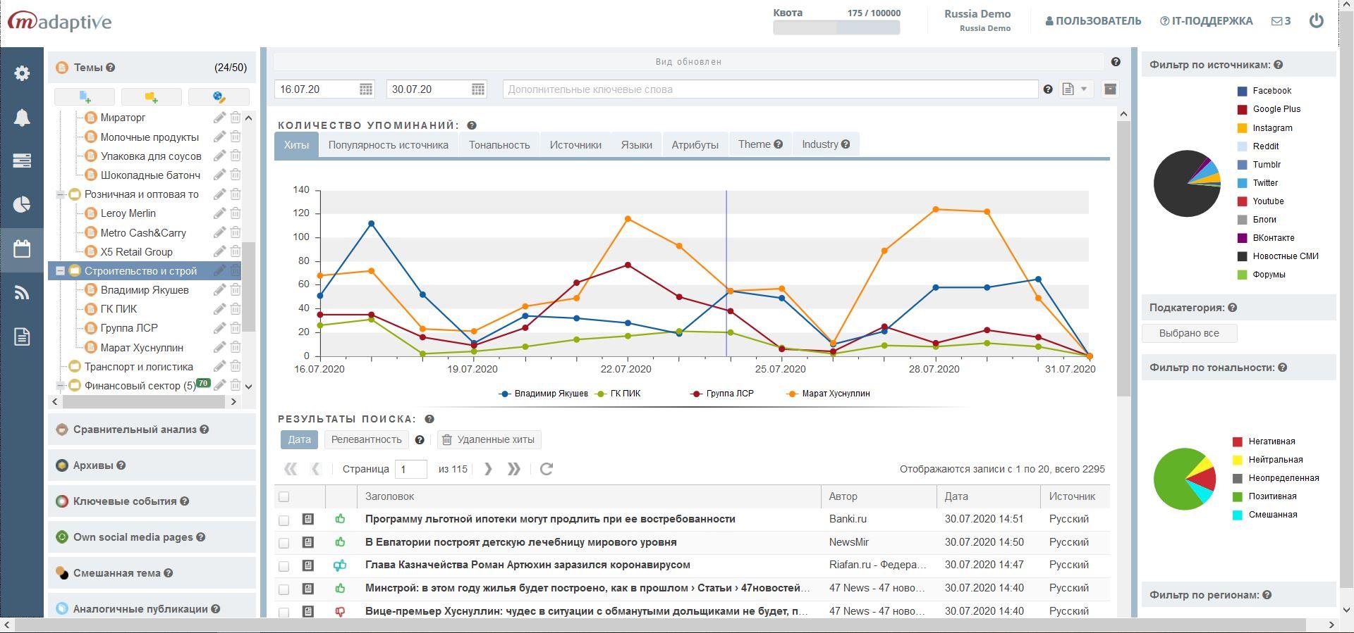 Сравнительные графики упоминания брендов и персон в разрезе источников (сми, соцмедиа) в ПО M-Adaptive