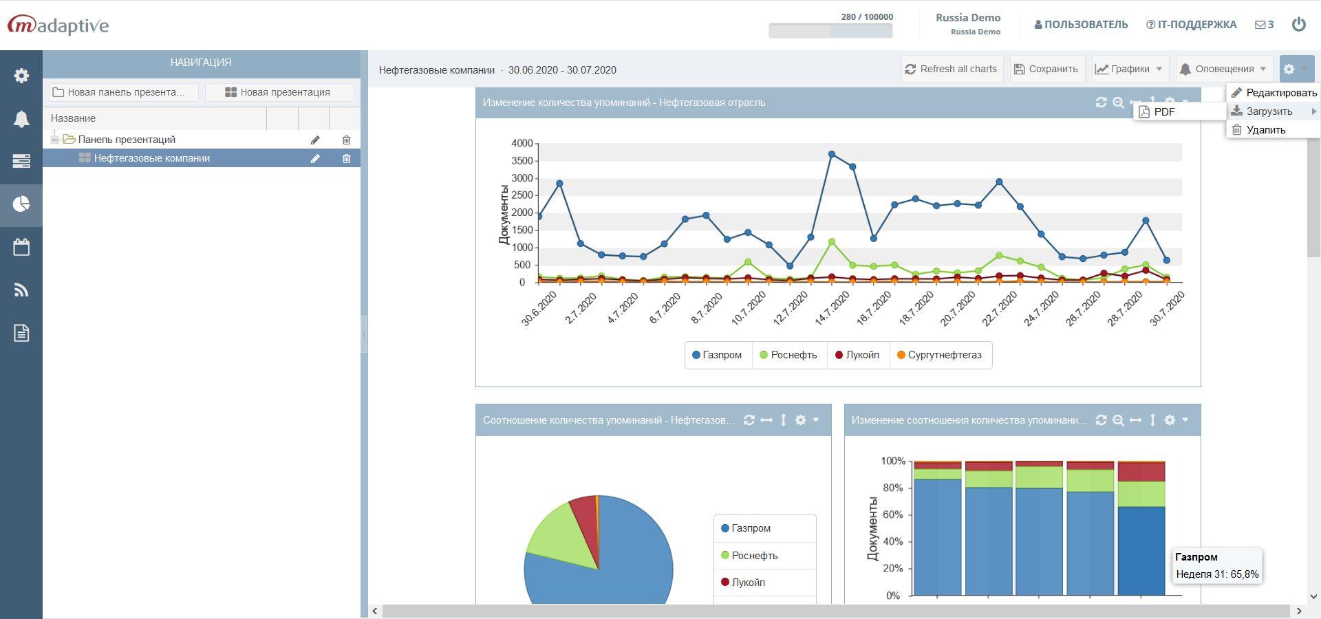 Автоматическая выгрузка отчёта из M-Adaptive по информационному пространству нефтегазовой отрасли