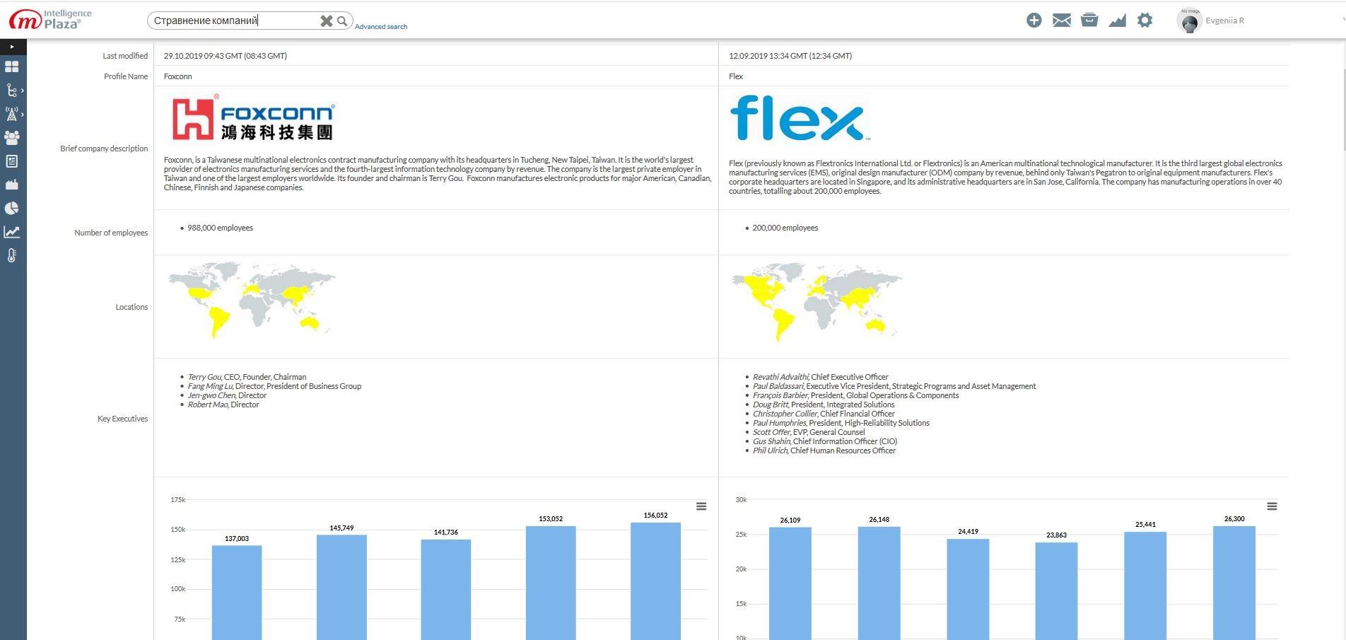 Сравнение конкурентов и бенчмаркинг в программной платформе анализа данных M-Brain Intelligence Plaza