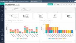 Информационная панель технического директора (CIO) в аналитическом сервисе ManageEngine Analytics Plus