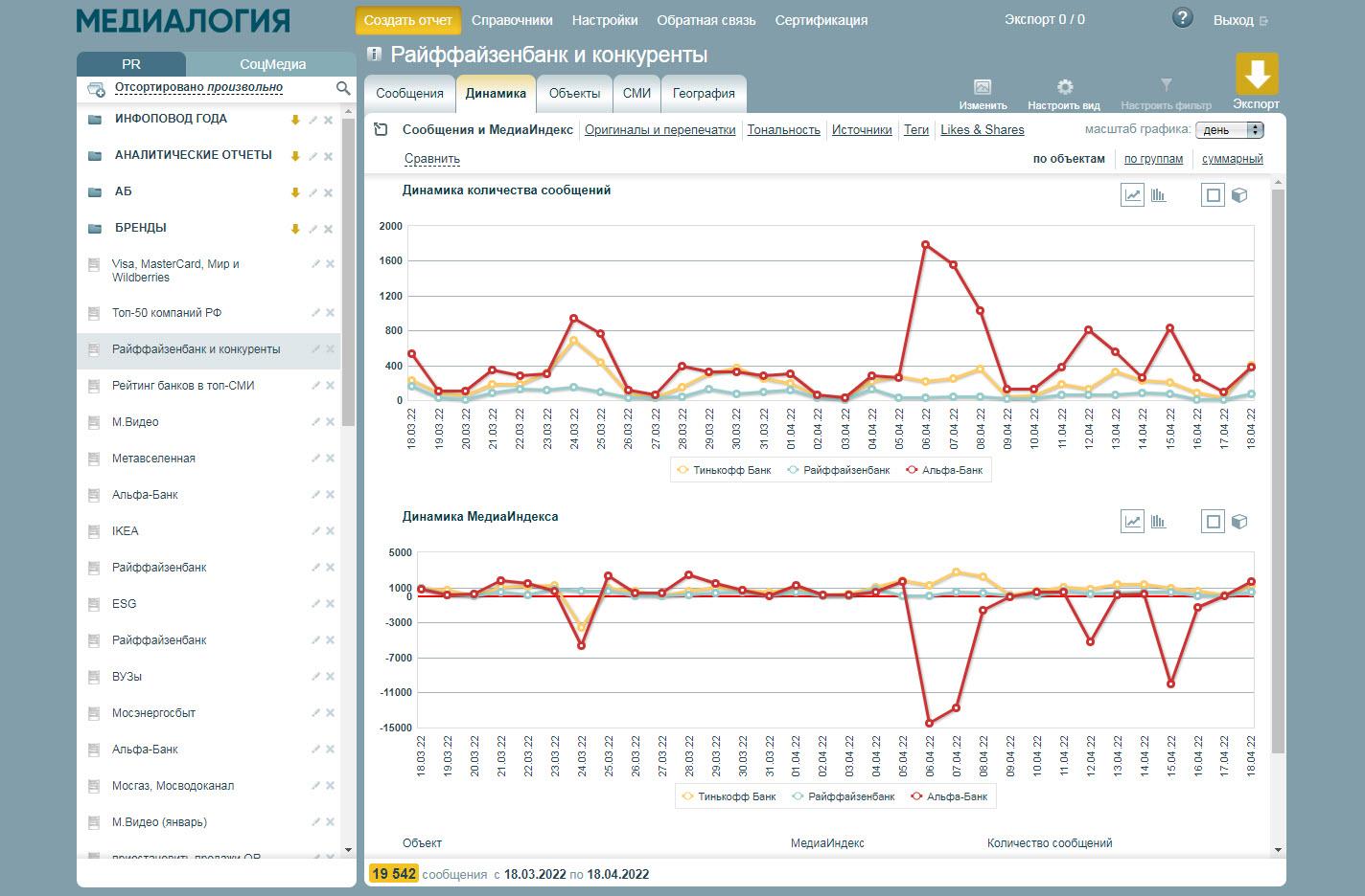 Создание мониторингового отчёта в программной системе медиа-аналитики Медиалогия Мониторинг СМИ