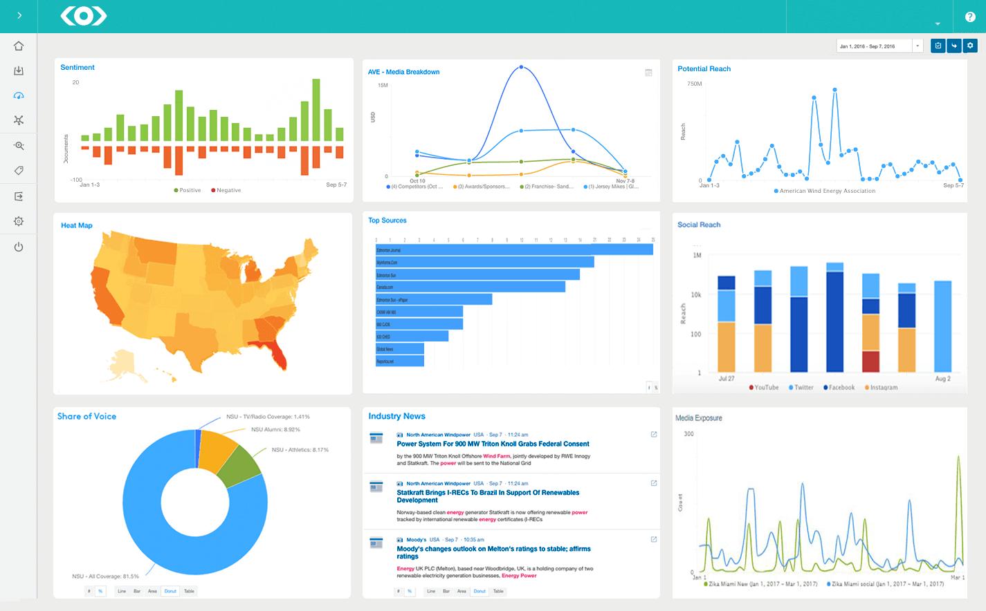 Сводка по активности в информационной среде в системе мониторинга и анализа СМИ и соцсетей Meltwater