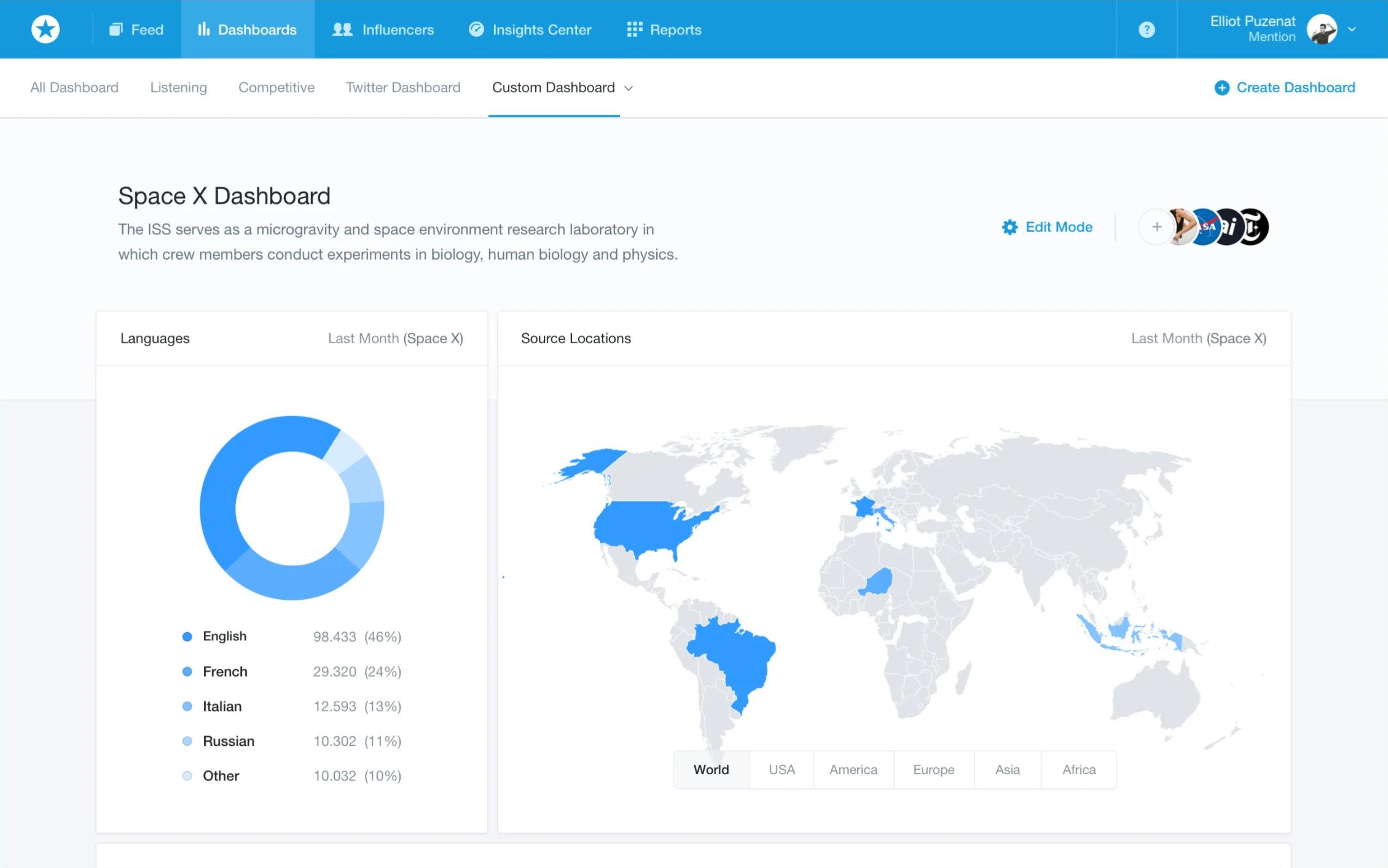 Информационная панель (дашборд) с бренд-аналитикой активности в социальных медиа в онлайн-сервисе Mention