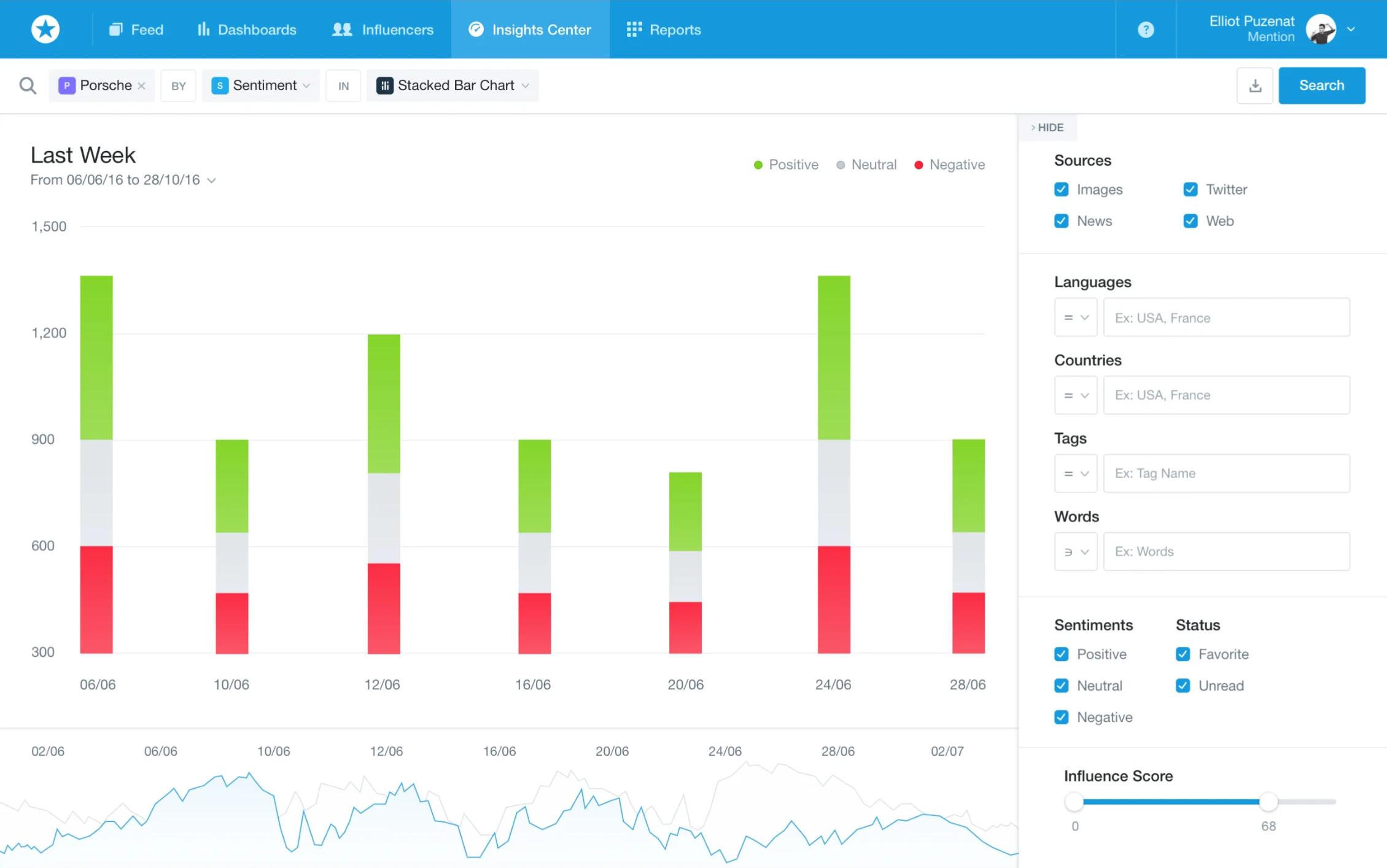 Контент-анализ тональности сообщений и постов в социальных сетях в программном обеспечении Mention