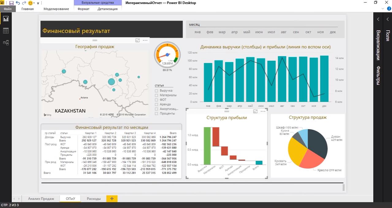 Исследование финансовых результатов компании с использованием системы аналитики Microsoft Power BI
