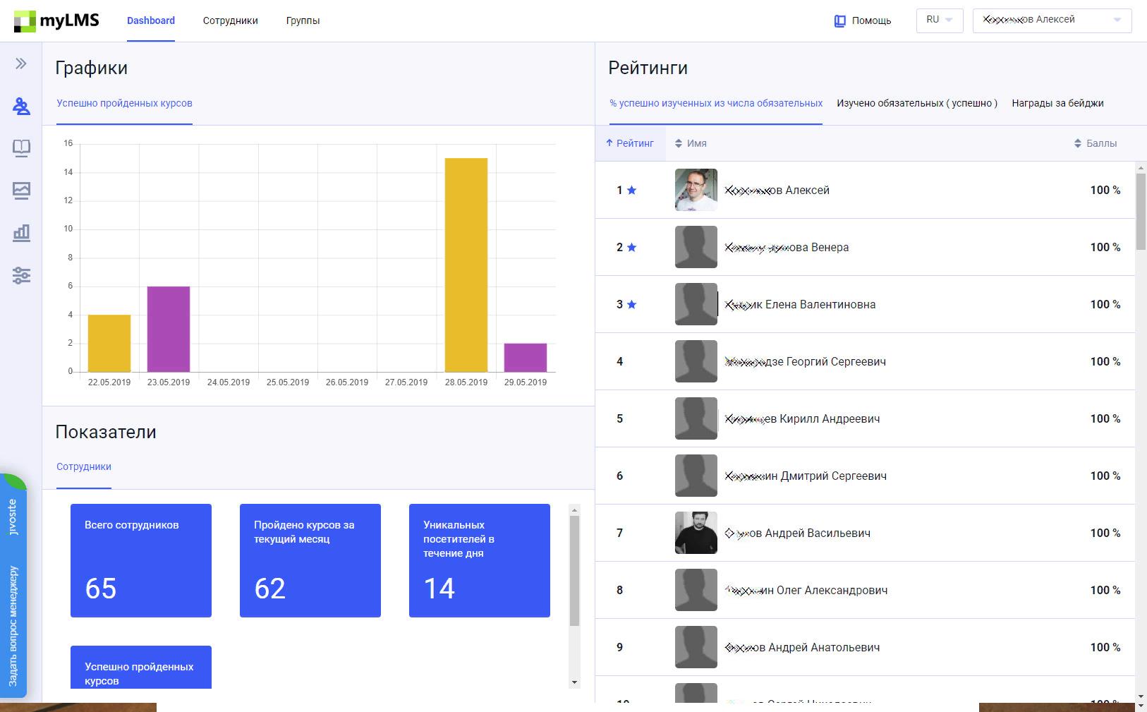Информационная панель с данными о состоянии учебного процесса в СУО MyLMS