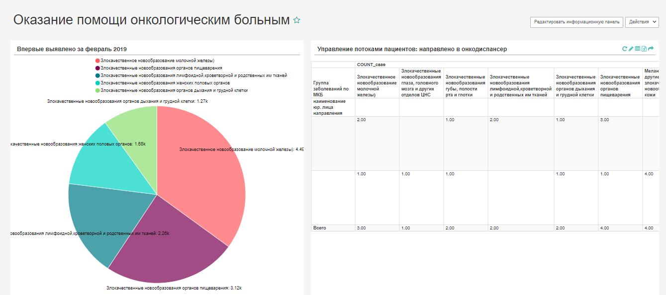 Представление медицинской информации в виде диаграмм и таблиц в BI-сервисе N3.Analytics