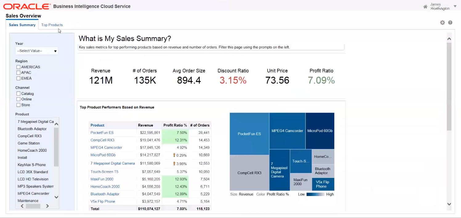 Анализ продаж в программной системе бизнес-аналитики Oracle Business Intelligence Cloud Service