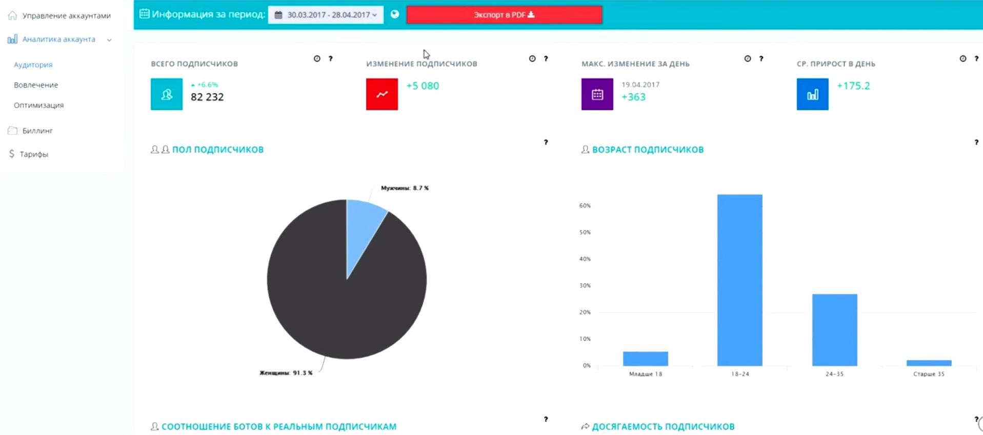 Аналитика аудитории аккаунта социальной сети в системе анализа соцмедиа и интернет-маркетинга Picalytics