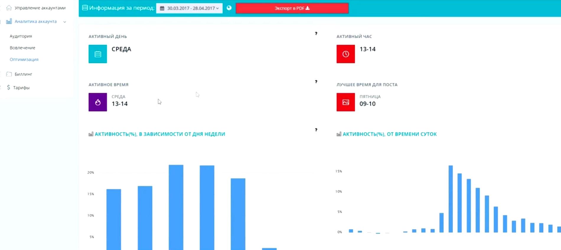 Анализ статистики активности пользователей в целях оптимизации интернет-маркетинга в программном продукте Picalytics