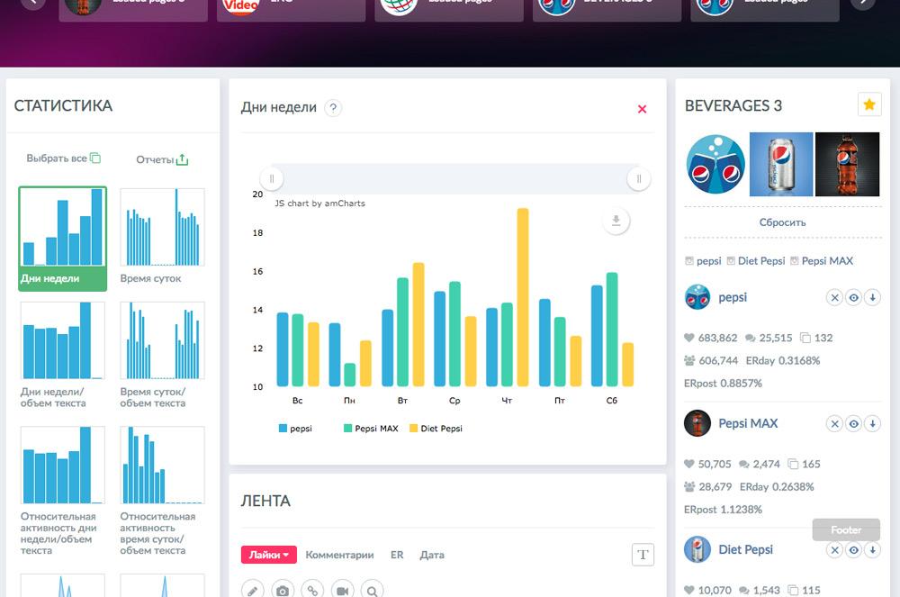 Контент-анализ параметров публикаций в социальных сетях в программном сервисе Popsters