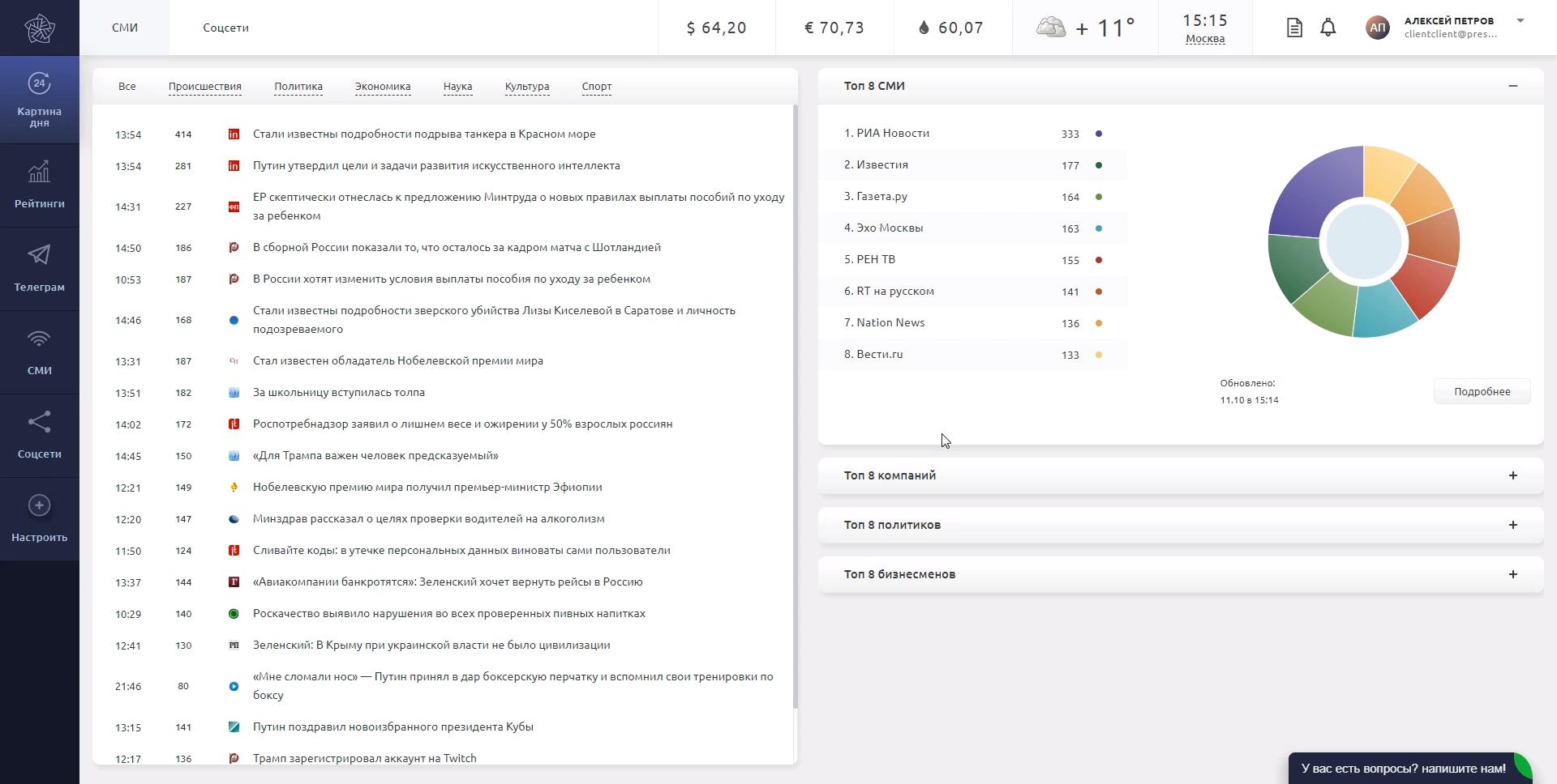 Информационная картина дня в онлайн-сервисе анализа и мониторинга СМИ ПрессИндекс
