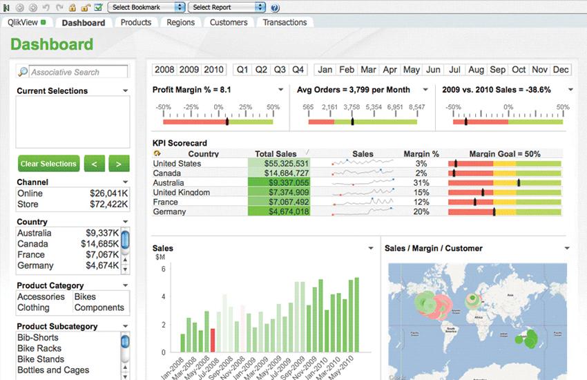 Просмотр дашбордов в аналитическом программном обеспечении QlikView