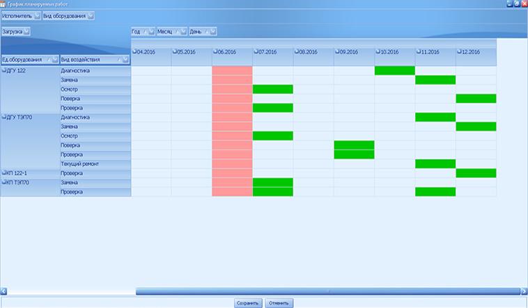 График работ по техническому обслуживанию в программном обеспечении RealMaint TORO