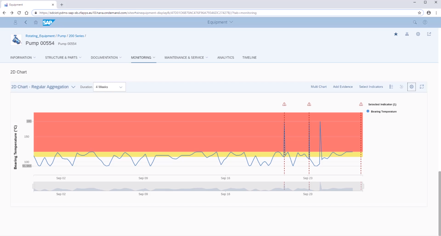 Мониторинг показателей в реальном времени в программе SAP Predictive Maintenance and Service