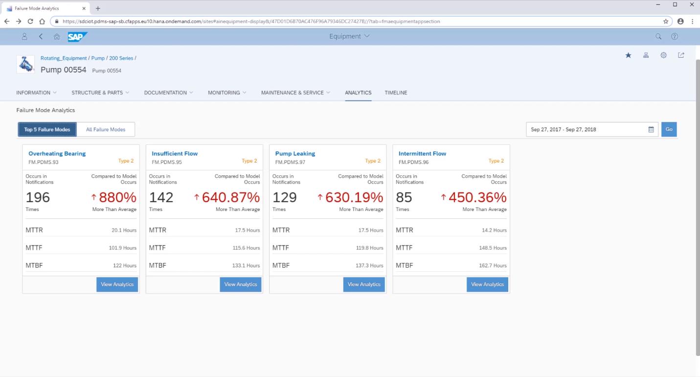 Анализ состояния технического средства в программной системе SAP Predictive Maintenance and Service