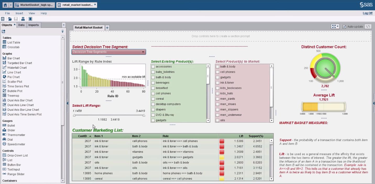 Анализ продуктовой корзины в розничной торговле с использованием BI-системы SAS Visual Analytics