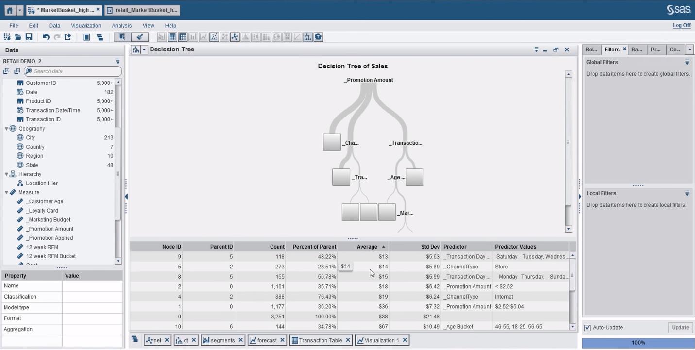 Применение деревьев принятия решений в бизнес-аналитической системе SAS Visual Analytics