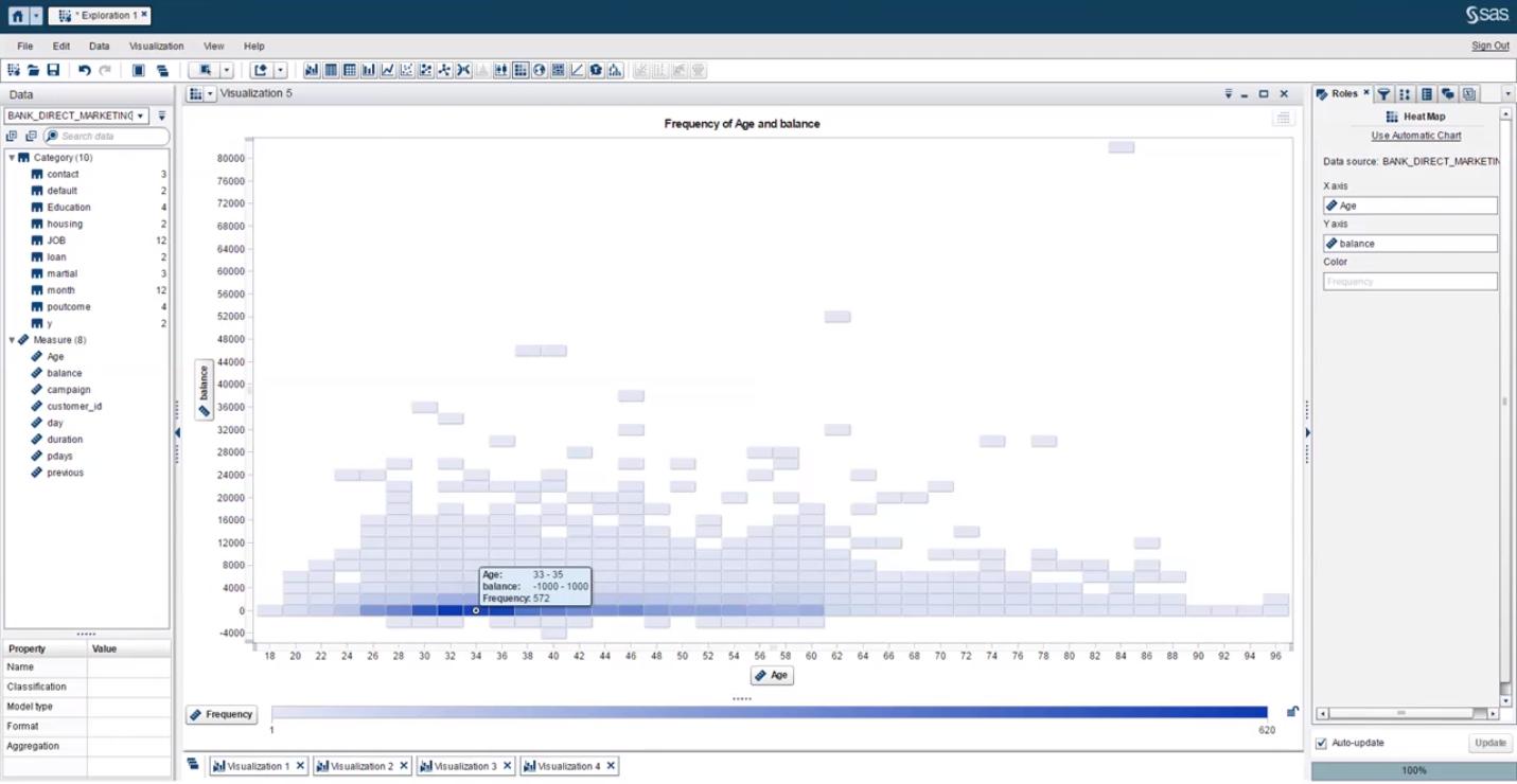 Исследование социальных факторов в аналитическом программном обеспечении SAS Visual Analytics