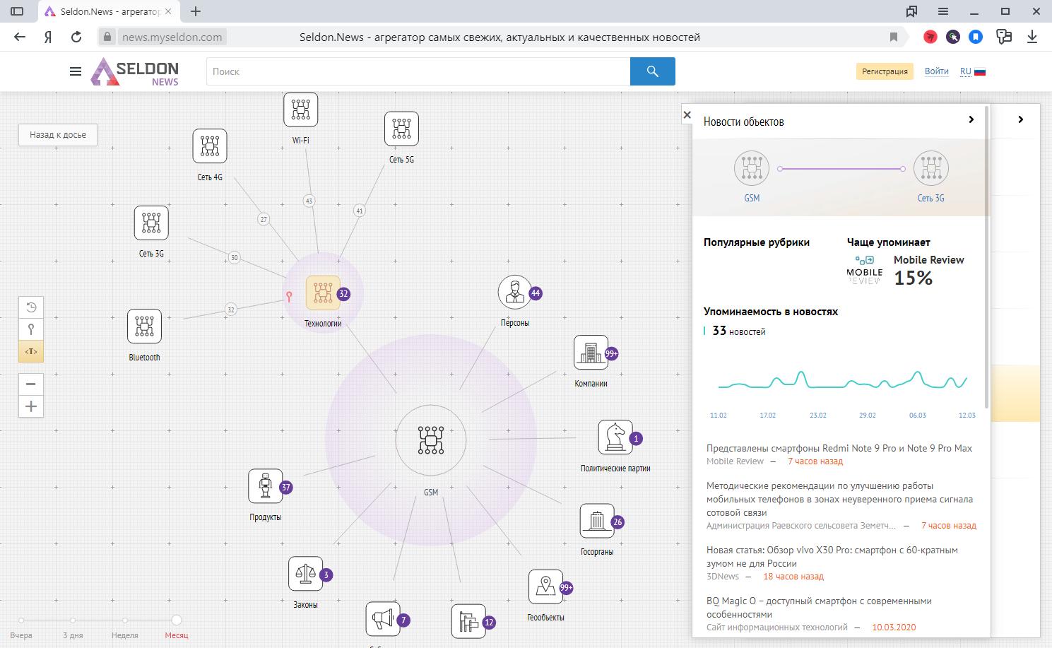 Анализ связей информационных объектов в агрегаторе СМИ Seldon.News