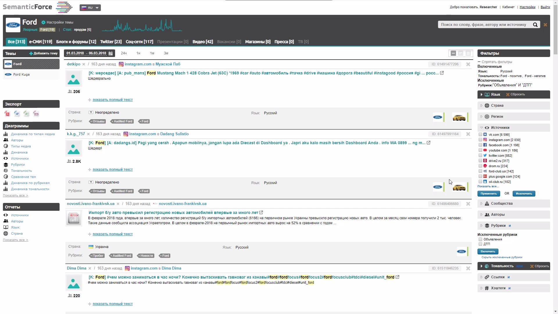 Лента сообщений по заданным теме и параметрам в системе мониторинга и анализа медиа SemanticForce