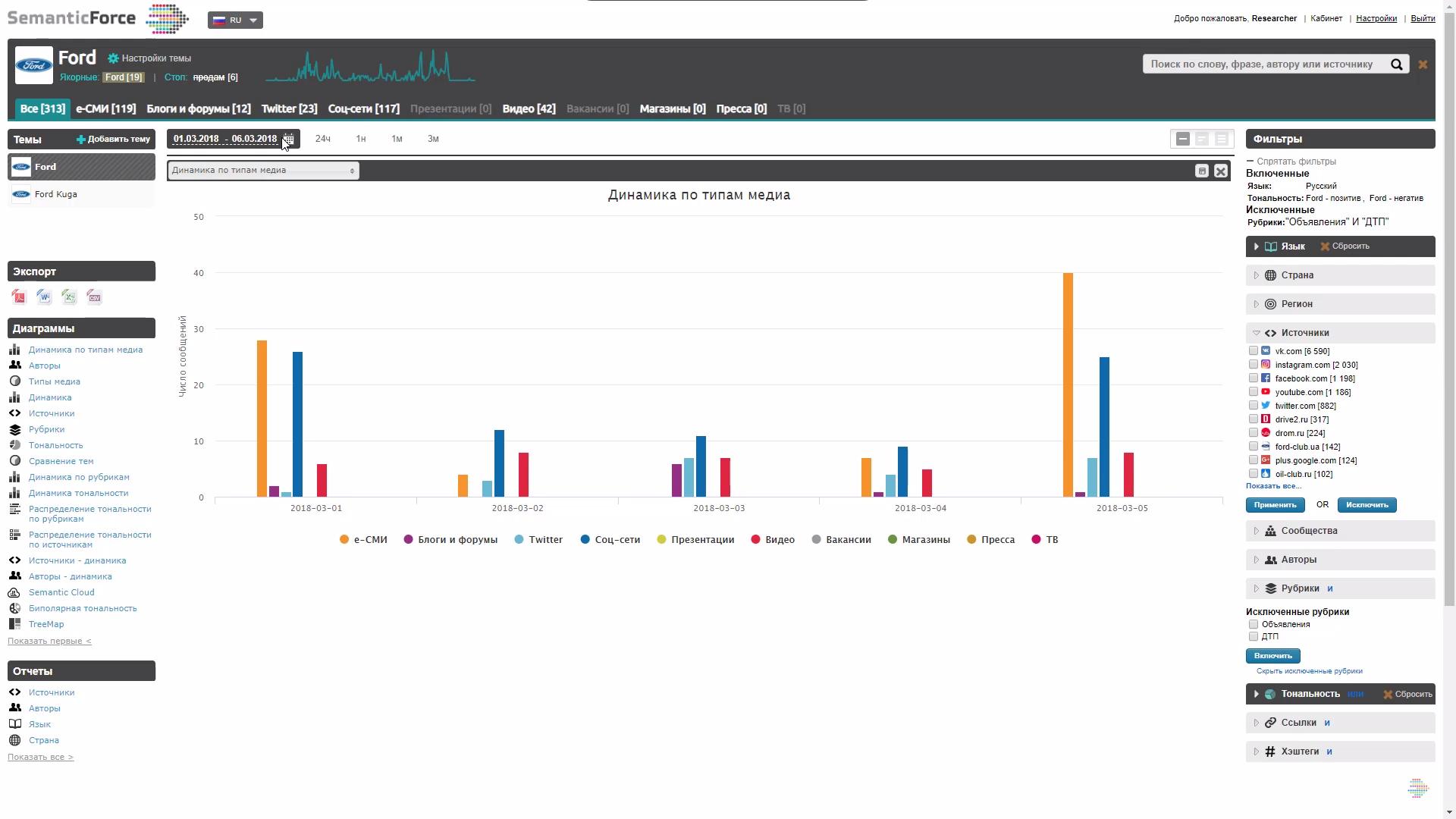 Аналитика каналов и динамика сообщений в соцмедиа и СМИ в программе SemanticForce