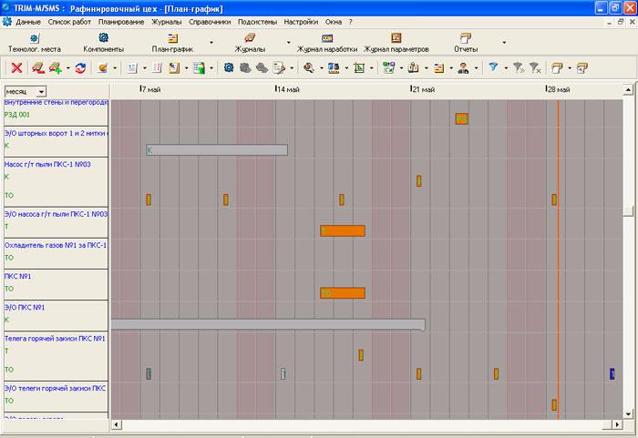 План-график ППТО и ППР активов в системе управления техническим обслуживанием и ремонтом TRIM