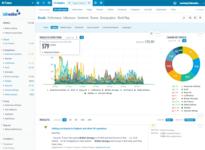 Контент-анализ упоминаемости брендов в социальных сетях и онлайн-СМИ при помощи программы Talkwalker