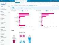 Демографический анализ авторов и инфлюенсеров социальных сетей в облачном интернет-сервисе Talkwalker