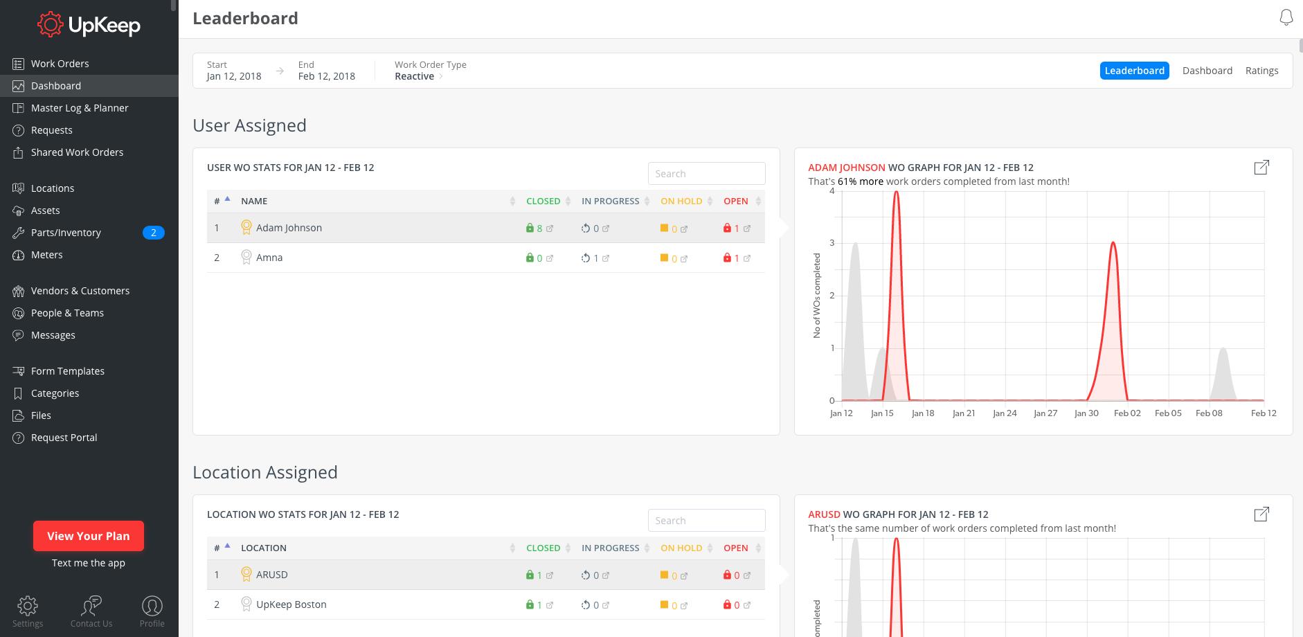 Информационная панель (dashboard) с информацией о ТОиР в EAM-системе UpKeep